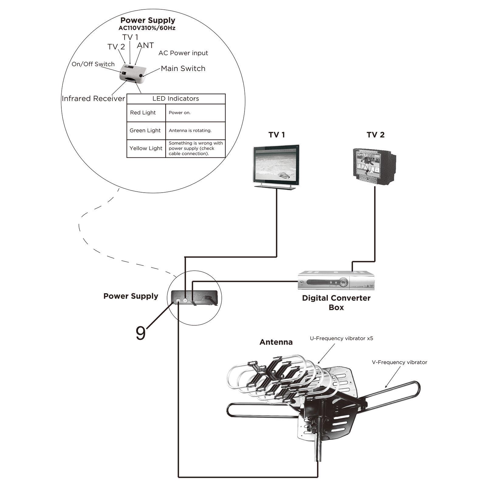 150mile Hdtv 1080p Antenna Amplified Digital Tv 360 Degree Diagram Outdoor Pole